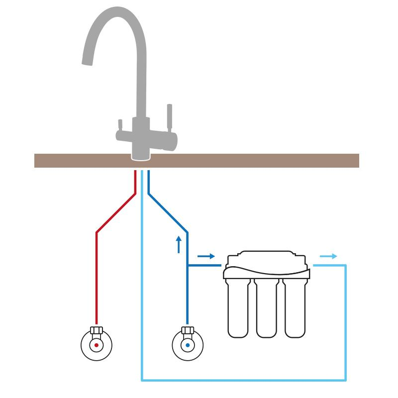 PURA Wasserhahn Leitungen